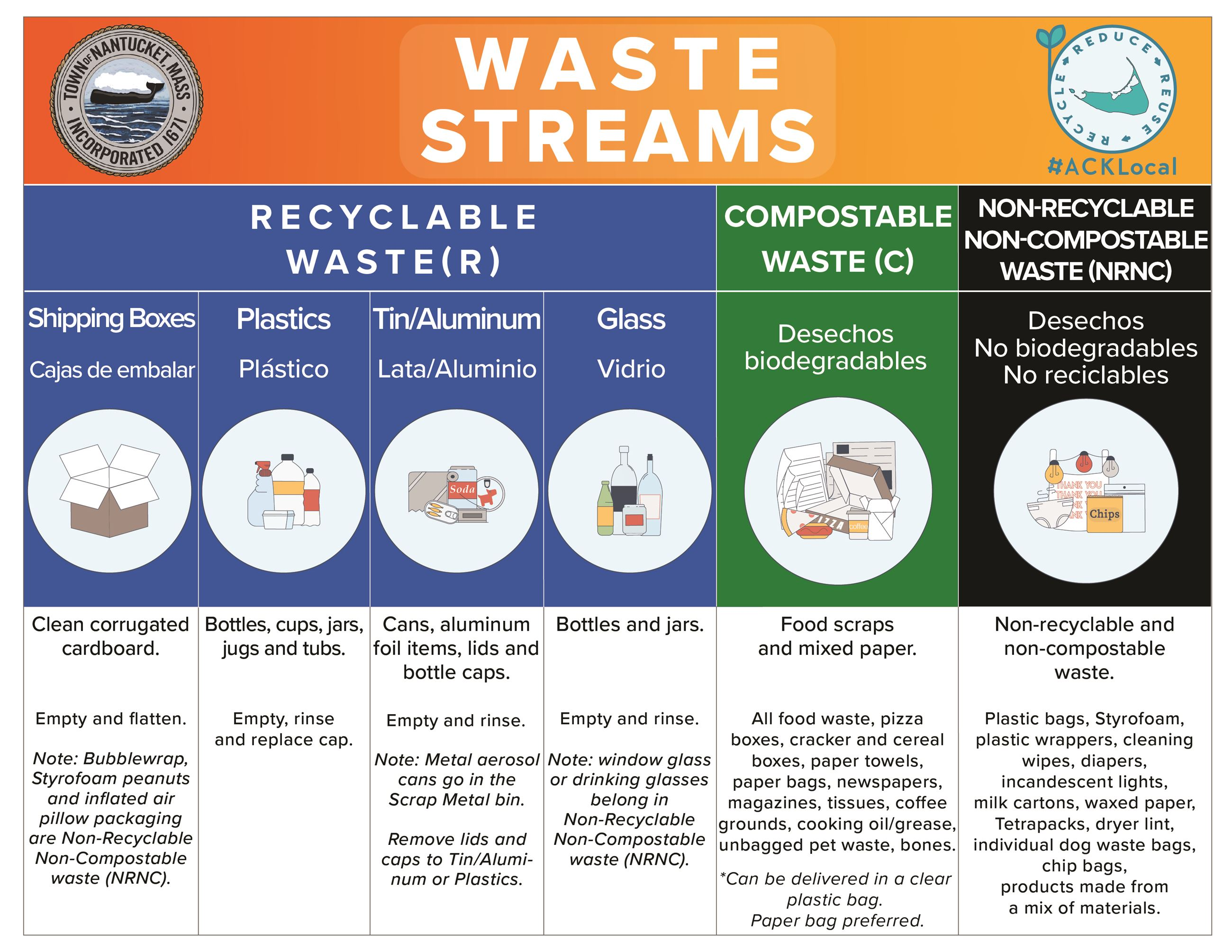 Waste streams flyer